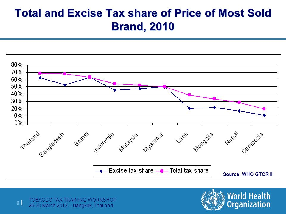 TOBACCO TAX TRAINING WORKSHOP 26-30 March 2012 – Bangkok, Thailand 7 |7 | Price of most sold brand,, $PPP excise tax and total tax as % of price of cigarettes, 2010 Source: WHO GTCR III