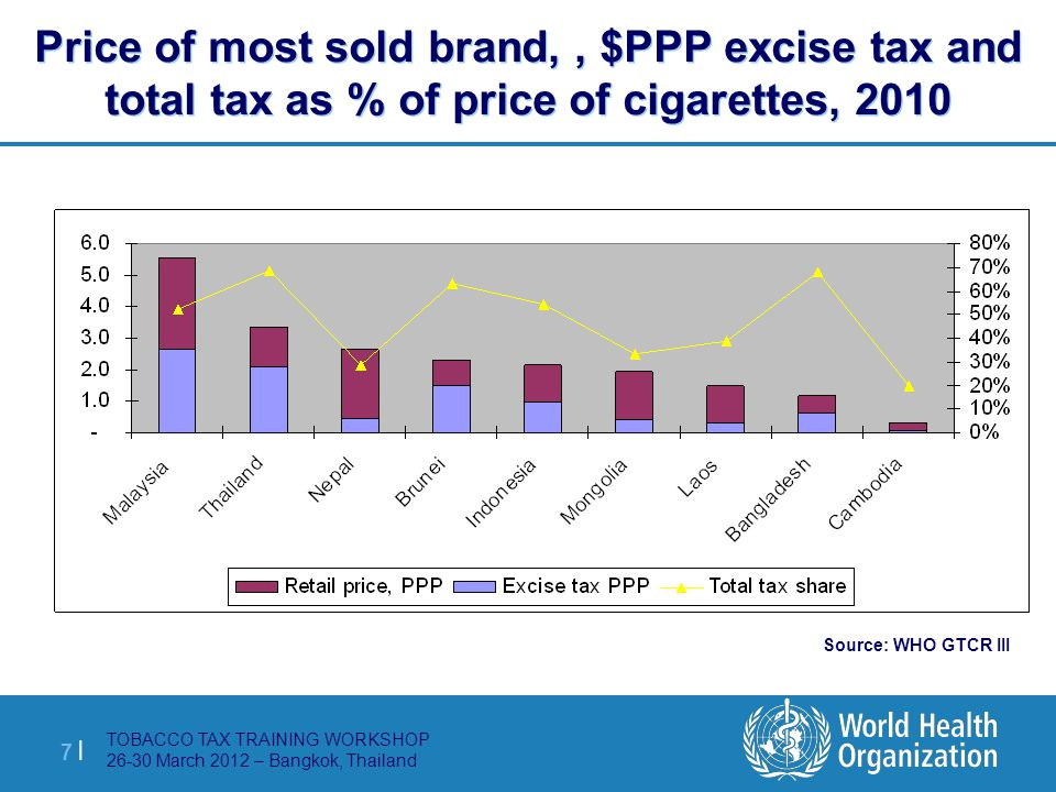 TOBACCO TAX TRAINING WORKSHOP 26-30 March 2012 – Bangkok, Thailand 8 |8 | Affordability of cigarettes over time Affordability index: dividing price by average GDP/capita for every year.