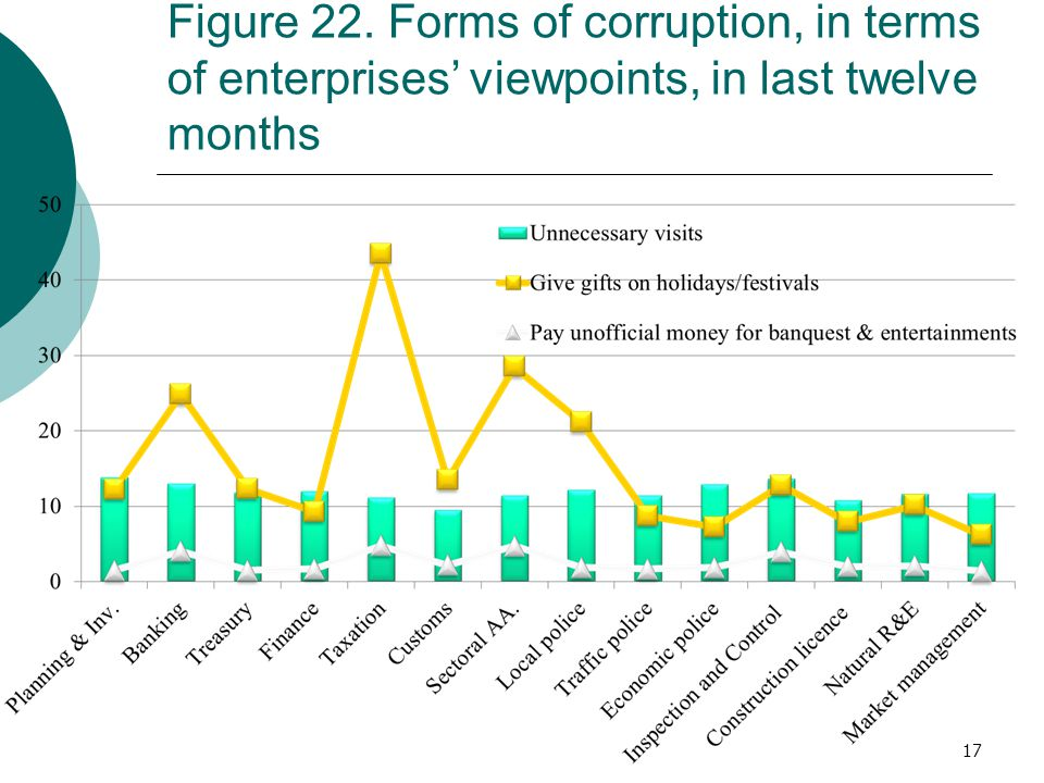 Figure 22. Forms of corruption, in terms of enterprises' viewpoints, in last twelve months 17