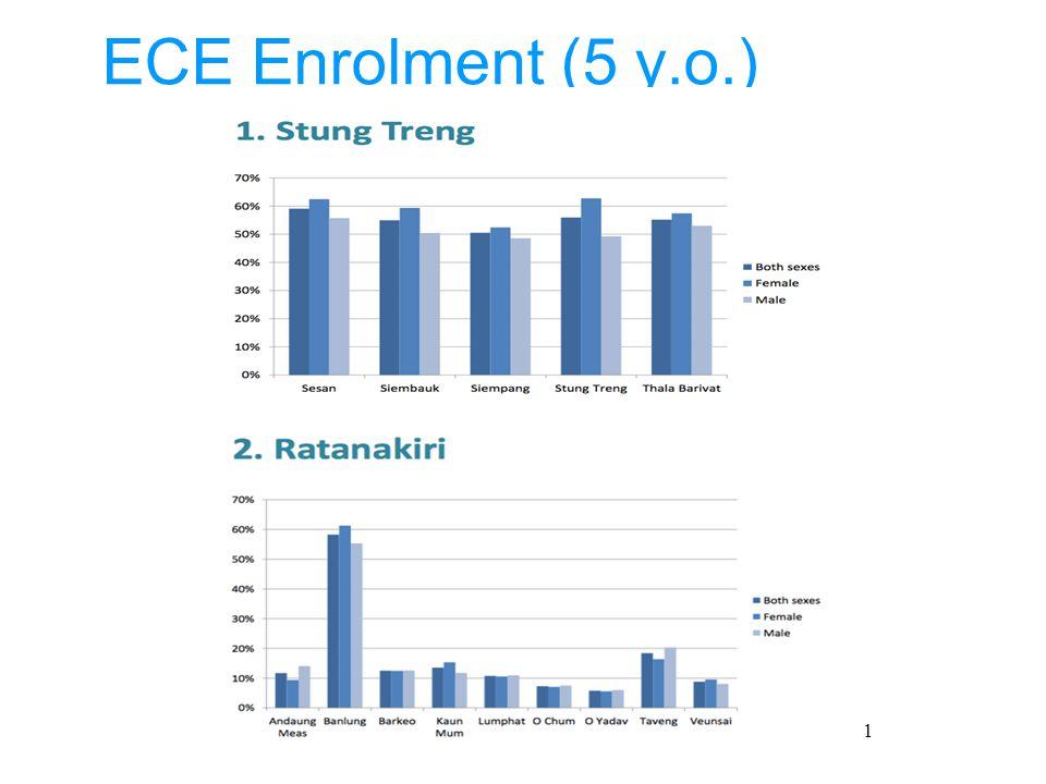 5 ECE Enrolment (5 y.o.) 11