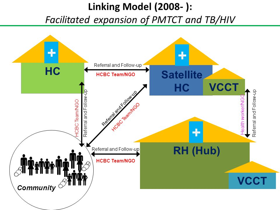 Linking Model (2008- ): Facilitated expansion of PMTCT and TB/HIV HC + + Satellite HC RH (Hub) + Community VCCT Referral and Follow-up VCCT     
