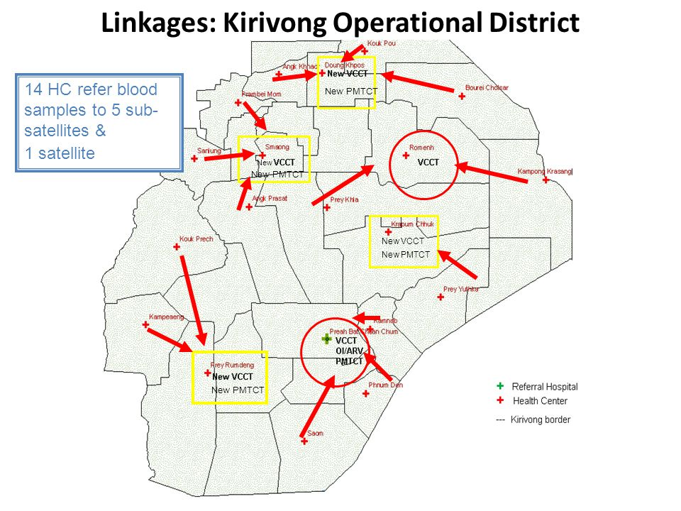New VCCT New PMTCT 14 HC refer blood samples to 5 sub- satellites & 1 satellite New Linkages: Kirivong Operational District