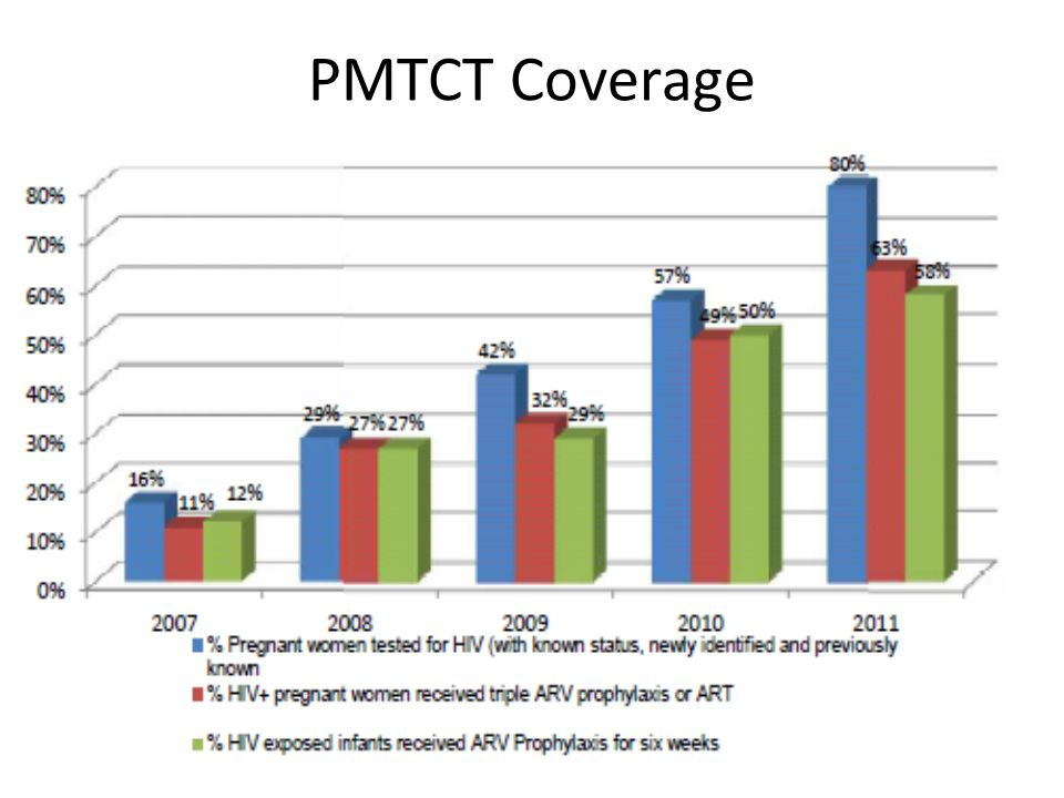 PMTCT Coverage