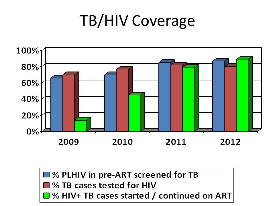 TB/HIV Coverage