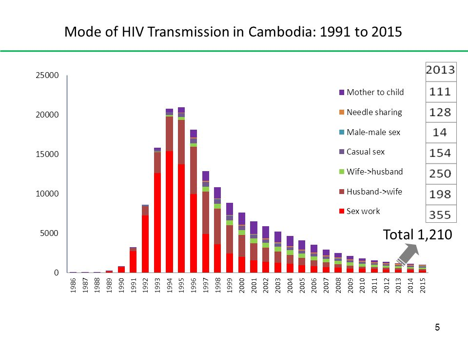Mode of HIV Transmission in Cambodia: 1991 to 2015 5 Total 1,210