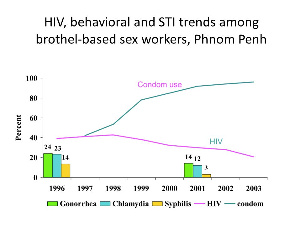 HIV, behavioral and STI trends among brothel-based sex workers, Phnom Penh