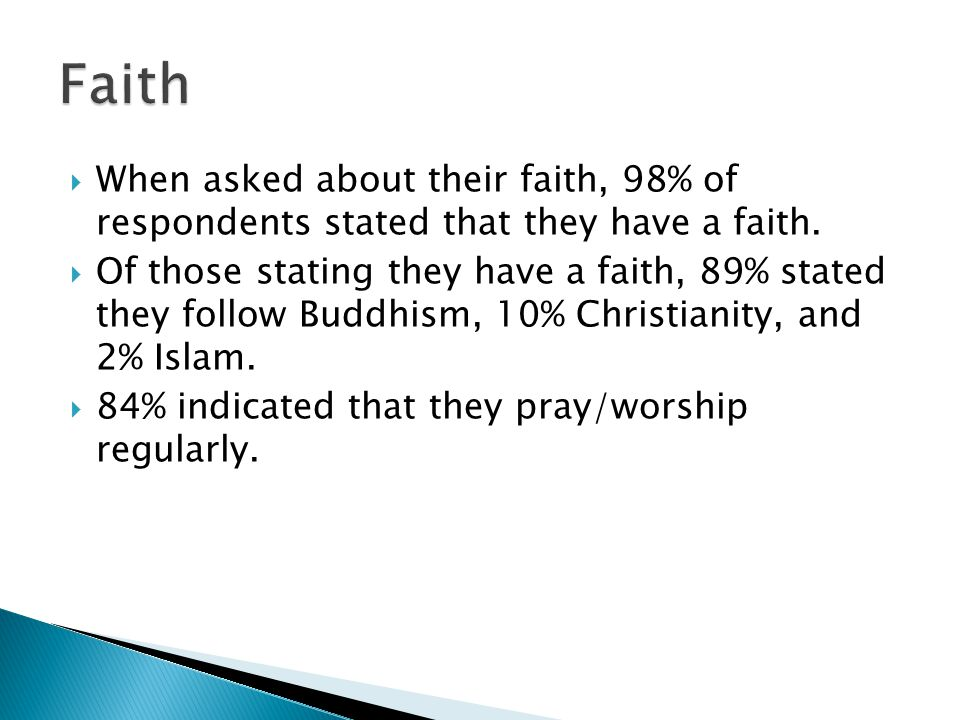  When asked about their faith, 98% of respondents stated that they have a faith.  Of those stating they have a faith, 89% stated they follow Buddhis