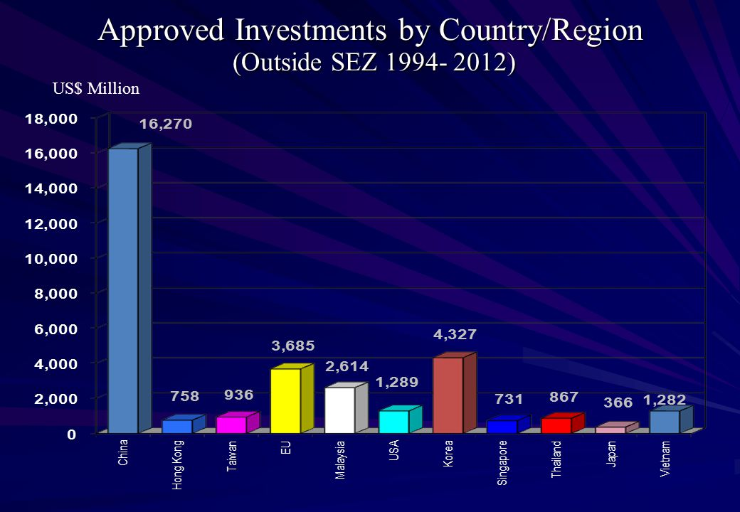 Approved Investments by Country/Region (Outside SEZ 1994- 2012) US$ Million