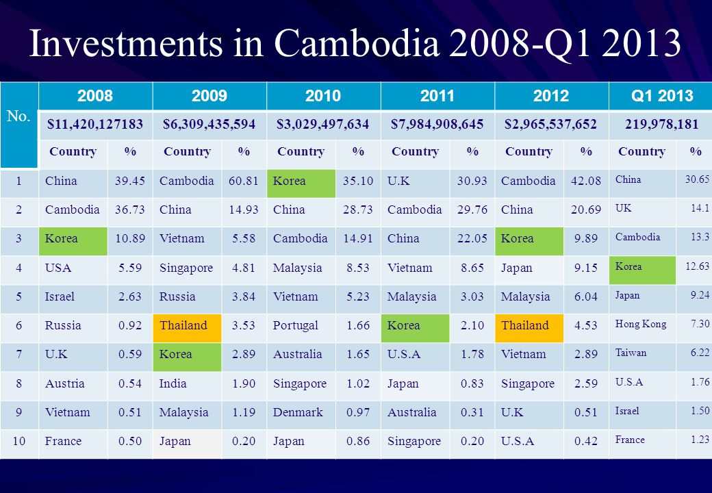 Investments in Cambodia 2008-Q1 2013 No.