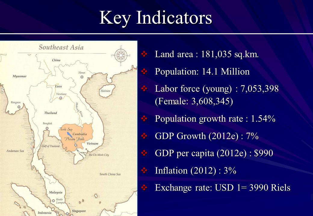 Key Indicators  Land area : 181,035 sq.km.