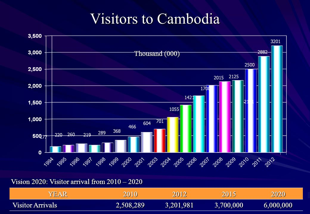 Visitors to Cambodia Thousand (000) Vision 2020: Visitor arrival from 2010 – 2020 YEAR2010201220152020 Visitor Arrivals 2,508,2893,201,9813,700,0006,000,000