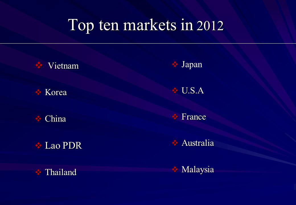 Top ten markets in 2012  Vietnam  Korea  China  Lao PDR  Thailand   Japan  U.S.A  France  Australia  Malaysia