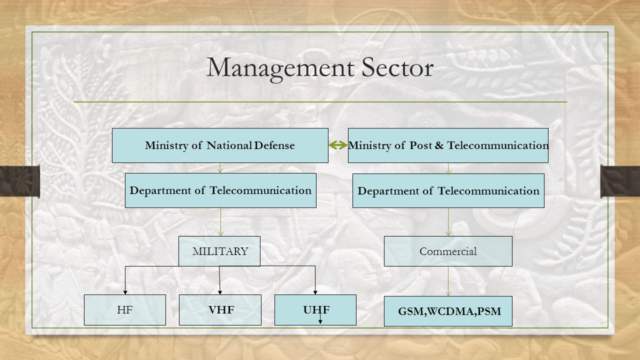 Management Sector Department of Telecommunication HF VHF UHF Ministry of National Defense ‏ Ministry of Post & Telecommunication ‏ MILITARY Department of Telecommunication Commercial GSM,WCDMA,PSM