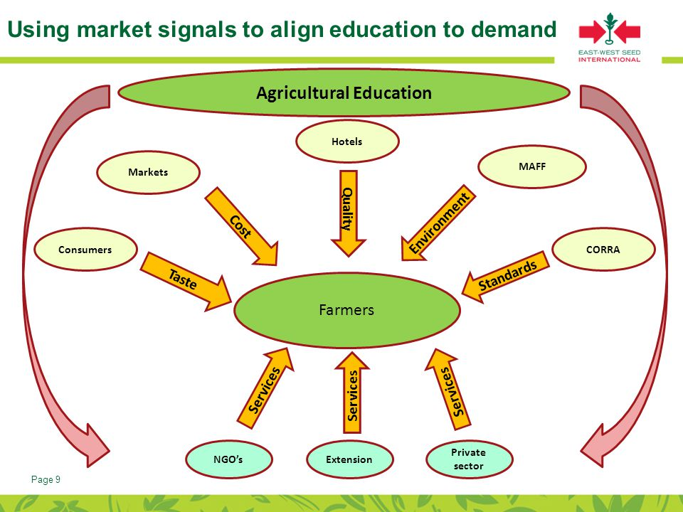 Page 9 Using market signals to align education to demand Farmers Private sector ExtensionNGO's MAFF CORRA Markets Hotels Consumers Quality Taste Cost Environment Standards Services Agricultural Education