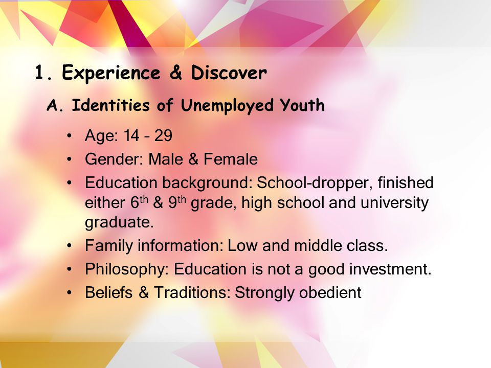 A. Identities of Unemployed Youth 1.