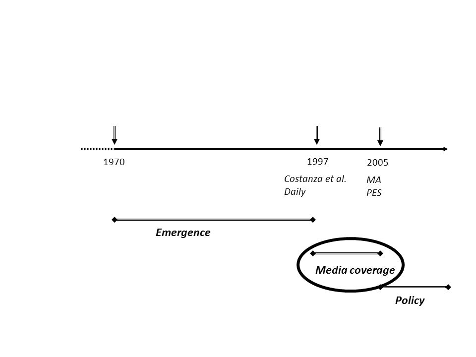 1970 1997 Costanza et al. Daily 2005 MA PES Emergence Media coverage Policy
