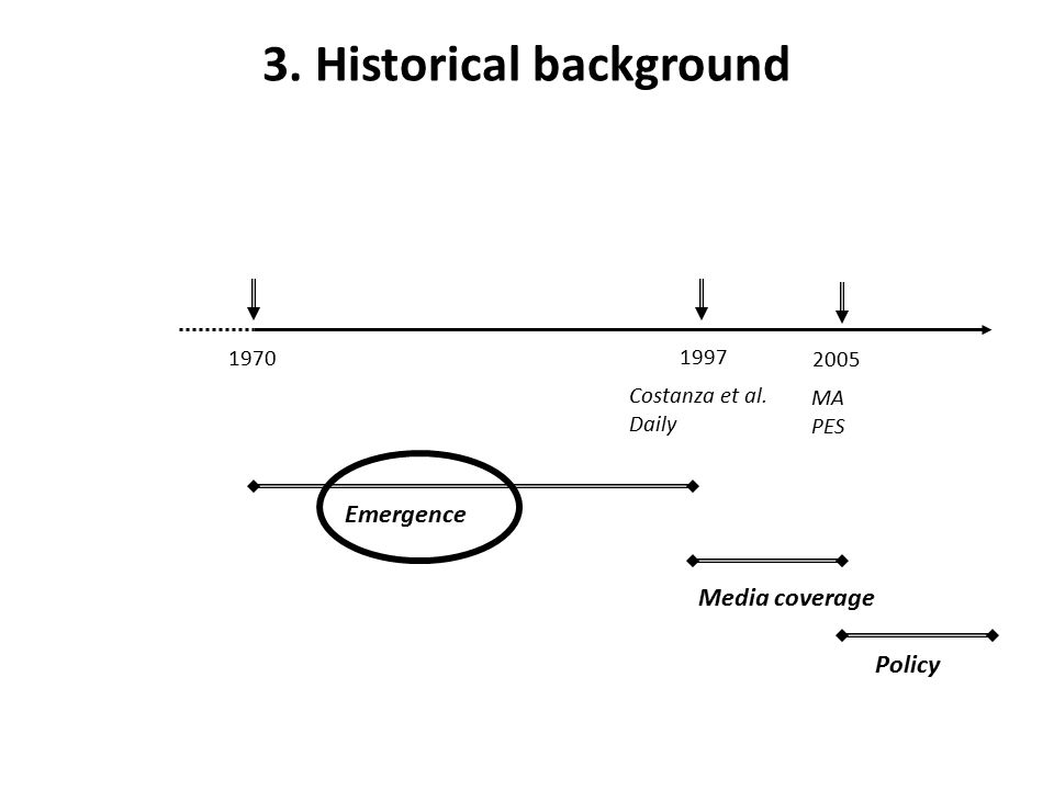 3. Historical background 1970 1997 Costanza et al.