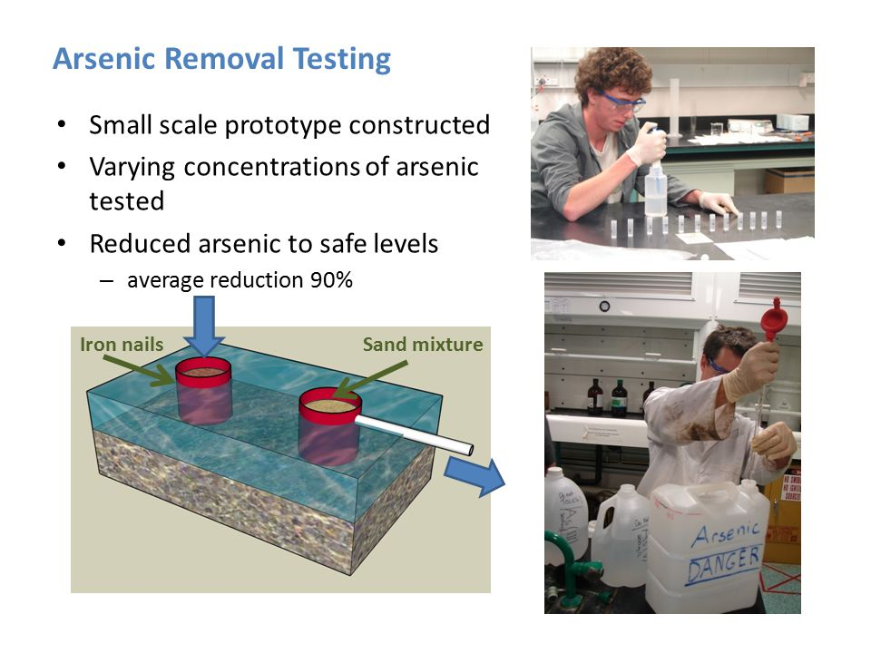 Arsenic Removal Testing Small scale prototype constructed Varying concentrations of arsenic tested Reduced arsenic to safe levels – average reduction 90% Sand mixtureIron nails