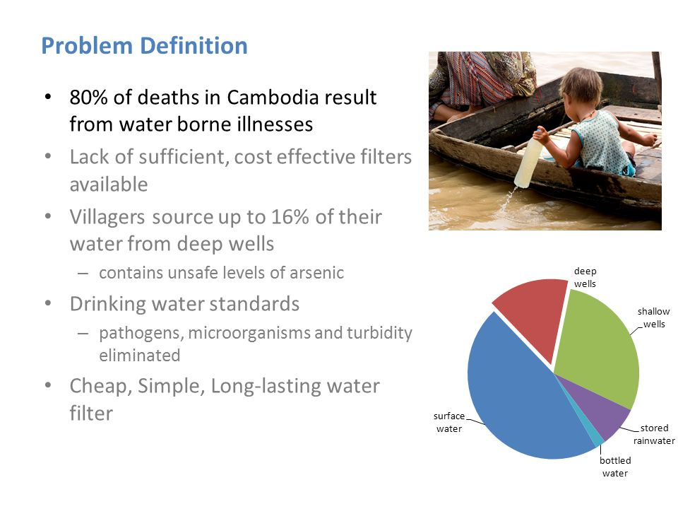 Problem Definition 80% of deaths in Cambodia result from water borne illnesses Lack of sufficient, cost effective filters available Villagers source up to 16% of their water from deep wells – contains unsafe levels of arsenic Drinking water standards – pathogens, microorganisms and turbidity eliminated Cheap, Simple, Long-lasting water filter