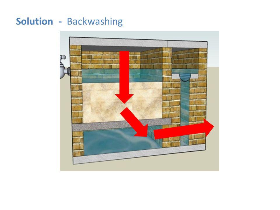 Solution - Backwashing