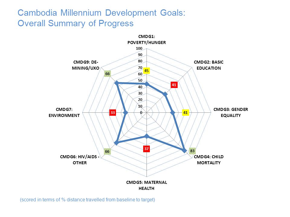 Cambodia Millennium Development Goals: Overall Summary of Progress (scored in terms of % distance travelled from baseline to target)
