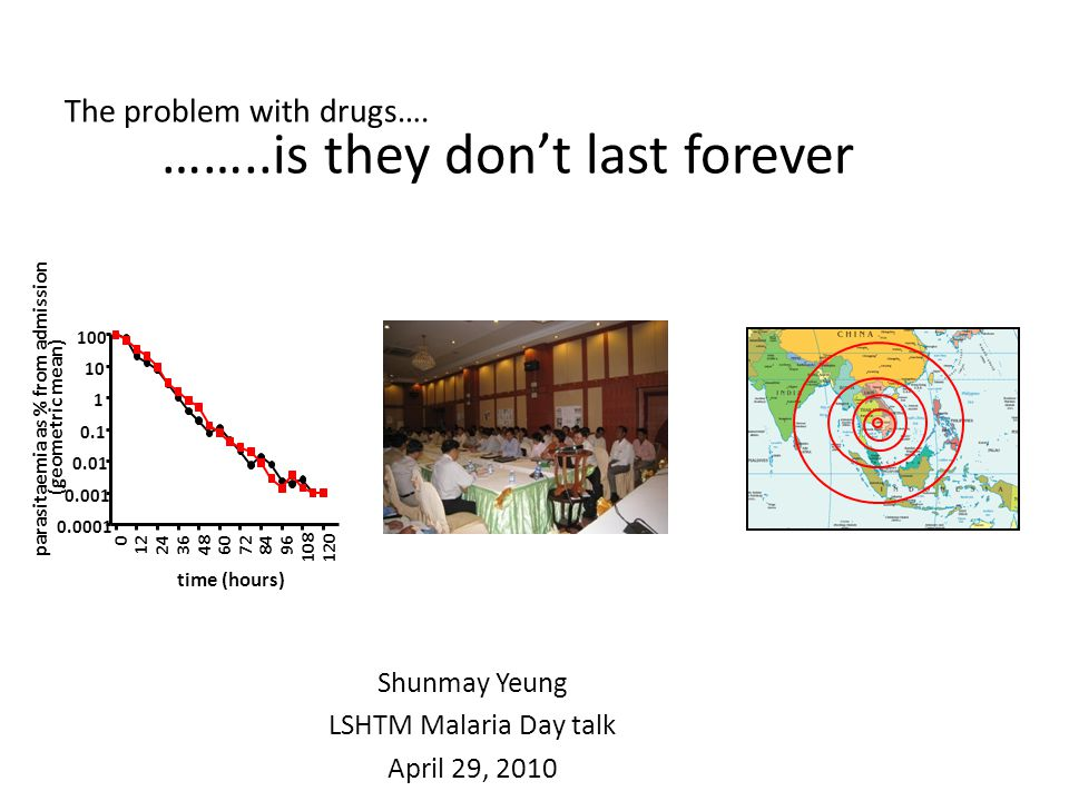 Myint et al, 2004 Lancet 2004:363;9-17 Day 28 failure rates Shunmay Yeung – LSHTM malaria day