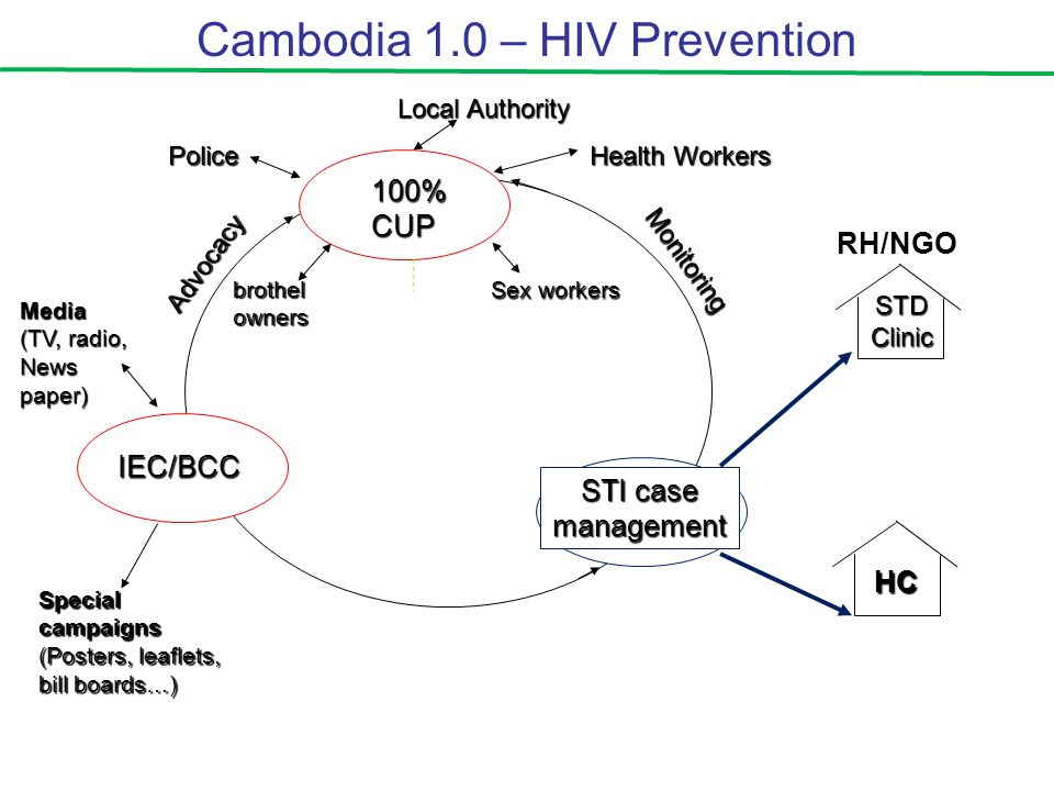 Cambodia 1.0 – HIV Prevention100%CUP STI case management IEC/BCC Health Workers Local Authority Police brothel owners Sex workers Special campaigns (Posters, leaflets, bill boards…) Media (TV, radio, News paper) STD Clinic HC Advocacy Monitoring RH/NGO