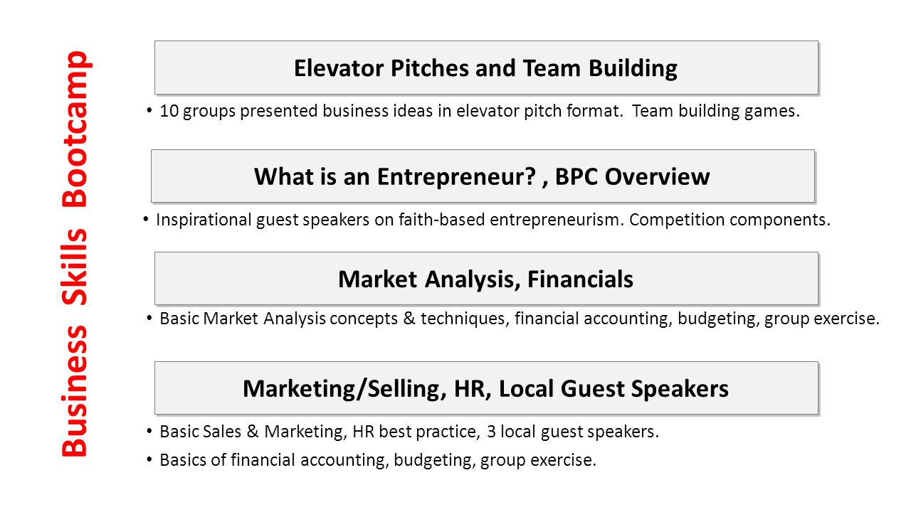 Elevator Pitches and Team Building 10 groups presented business ideas in elevator pitch format. Team building games. Market Analysis, Financials Basic