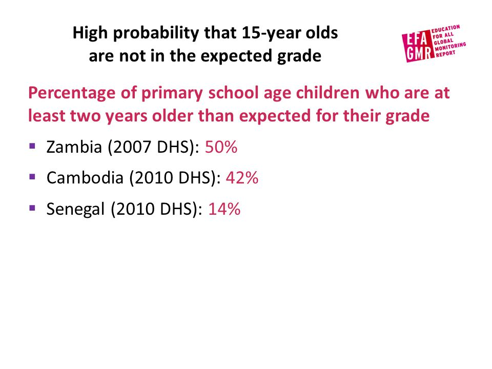 High probability that 15-year olds are not in the expected grade Percentage of primary school age children who are at least two years older than expected for their grade  Zambia (2007 DHS): 50%  Cambodia (2010 DHS): 42%  Senegal (2010 DHS): 14%