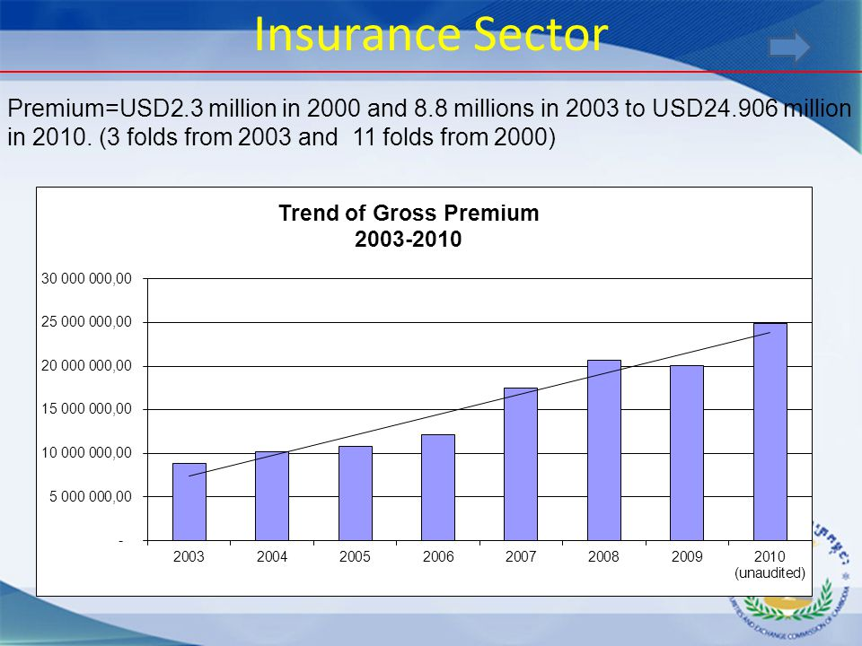 Insurance Sector Premium=USD2.3 million in 2000 and 8.8 millions in 2003 to USD24.906 million in 2010. (3 folds from 2003 and 11 folds from 2000)