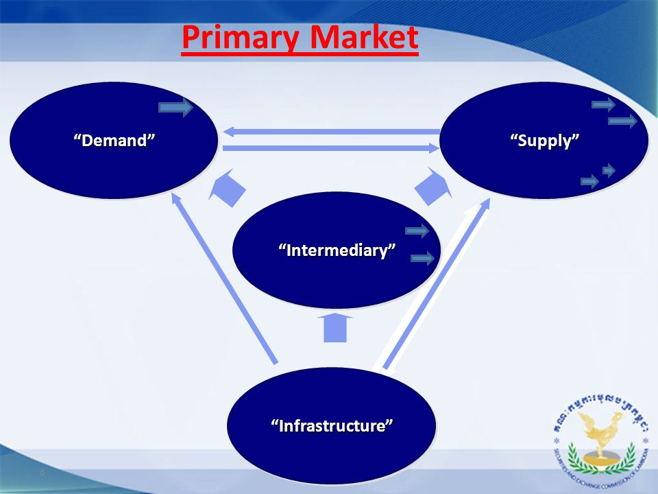 "8 Primary Market""Supply""""Supply""""Demand""""Demand"" ""Intermediary"" ""Infrastructure""""Infrastructure"""