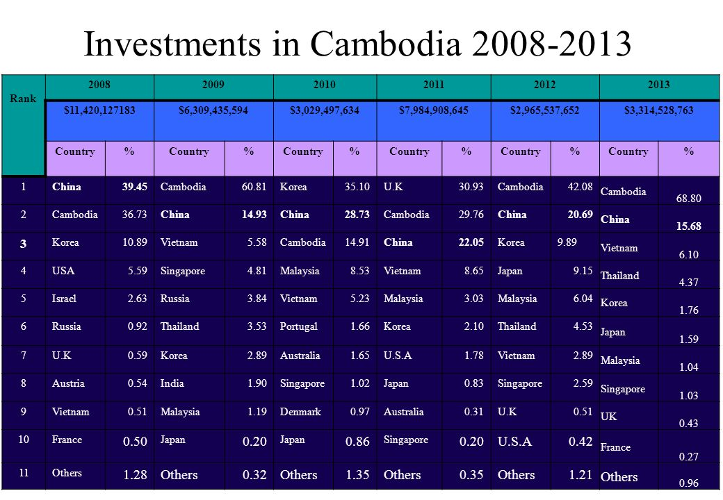 Investments in Cambodia 2008-2013 Rank 200820092010201120122013 $11,420,127183$6,309,435,594$3,029,497,634$7,984,908,645$2,965,537,652$3,314,528,763 Country% % % % % % 1China39.45Cambodia60.81Korea35.10U.K30.93Cambodia42.08 Cambodia 68.80 2Cambodia36.73China14.93China28.73Cambodia29.76China20.69 China 15.68 3 Korea10.89Vietnam5.58Cambodia14.91China22.05Korea9.89 Vietnam 6.10 4USA5.59Singapore4.81Malaysia8.53Vietnam8.65Japan9.15 Thailand 4.37 5Israel2.63Russia3.84Vietnam5.23Malaysia3.03Malaysia6.04 Korea 1.76 6Russia0.92Thailand3.53Portugal1.66Korea2.10Thailand4.53 Japan 1.59 7U.K0.59Korea2.89Australia1.65U.S.A1.78Vietnam2.89 Malaysia 1.04 8Austria0.54India1.90Singapore1.02Japan0.83Singapore2.59 Singapore 1.03 9Vietnam0.51Malaysia1.19Denmark0.97Australia0.31U.K0.51 UK 0.43 10France 0.50 Japan 0.20 Japan 0.86 Singapore 0.20U.S.A0.42 France 0.27 11Others 1.28Others0.32Others1.35Others0.35Others1.21 Others 0.96