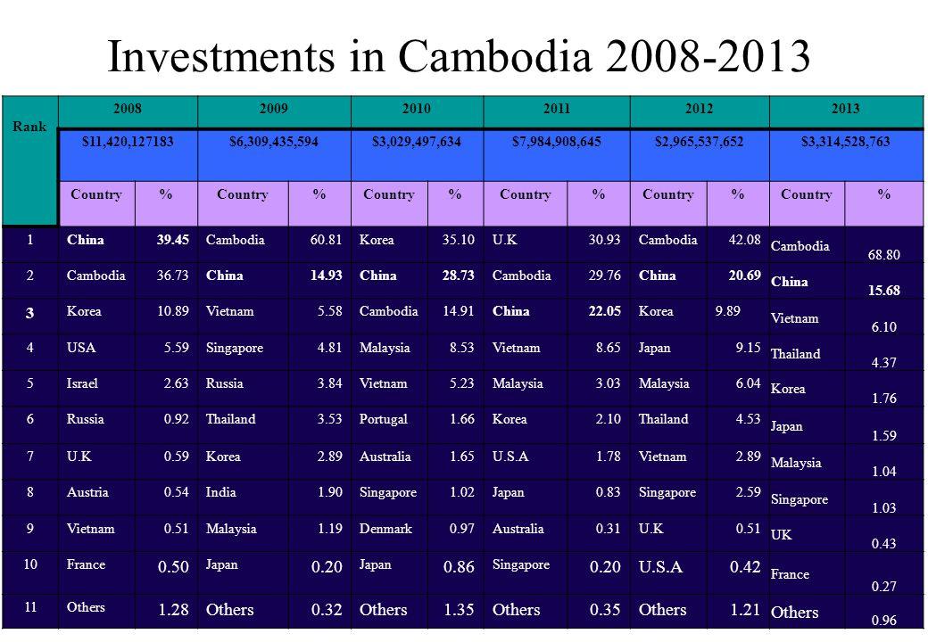 Investments in Cambodia 2008-2013 Rank 200820092010201120122013 $11,420,127183$6,309,435,594$3,029,497,634$7,984,908,645$2,965,537,652$3,314,528,763 C