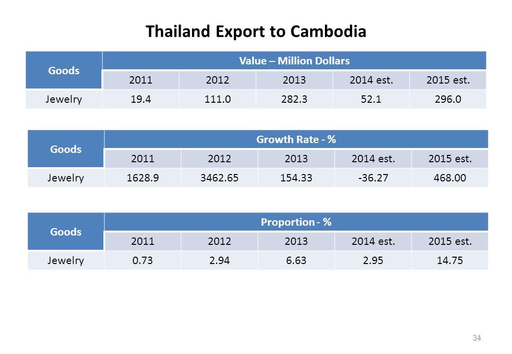 Thailand Export to Cambodia Goods Value – Million Dollars 2011201220132014 est.2015 est.