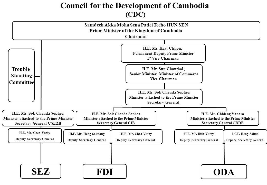 H.E.Mr. Chhieng Yanara Minister attached to the Prime Minister Secretary General CRDB H.E.