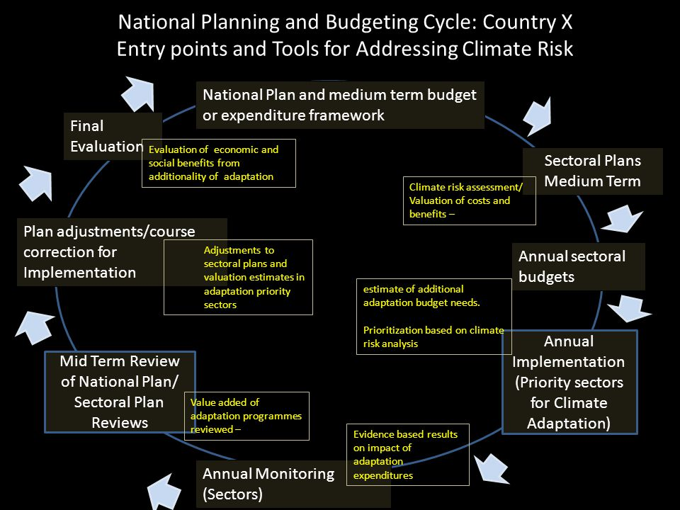 National Planning and Budgeting Cycle: Country X Entry points and Tools for Addressing Climate Risk National Plan and medium term budget or expenditure framework Sectoral Plans Medium Term Annual Implementation (Priority sectors for Climate Adaptation) Annual Monitoring (Sectors) Annual sectoral budgets Mid Term Review of National Plan/ Sectoral Plan Reviews Plan adjustments/course correction for Implementation Final Evaluation Climate risk assessment/ Valuation of costs and benefits – estimate of additional adaptation budget needs.