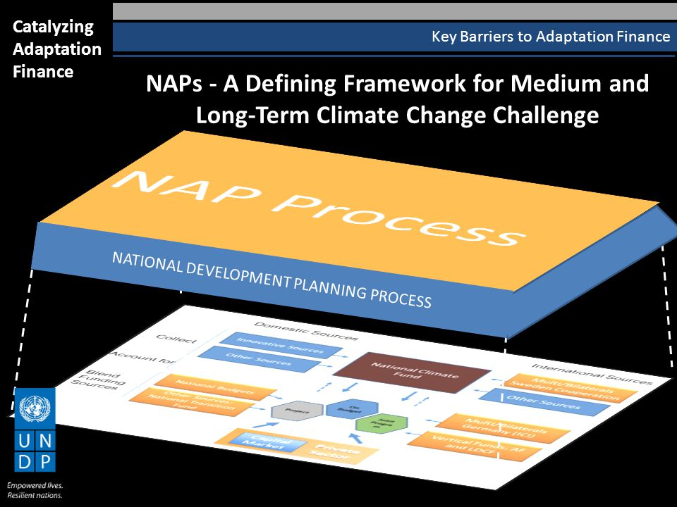 NAPs - A Defining Framework for Medium and Long-Term Climate Change Challenge Key Barriers to Adaptation Finance Catalyzing Adaptation Finance NATIONAL DEVELOPMENT PLANNING PROCESS