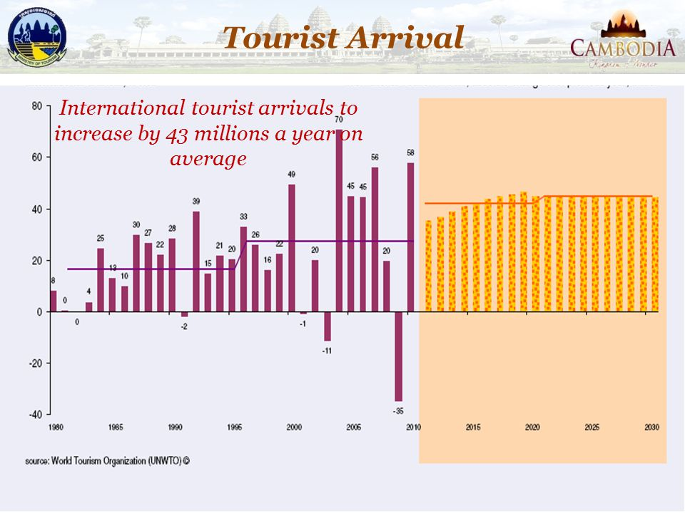10 International tourist arrivals to increase by 43 millions a year on average Tourist Arrival