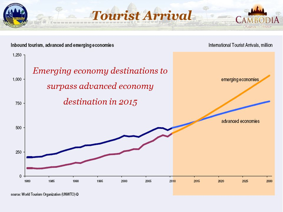 11 Emerging economy destinations to surpass advanced economy destination in 2015 Tourist Arrival
