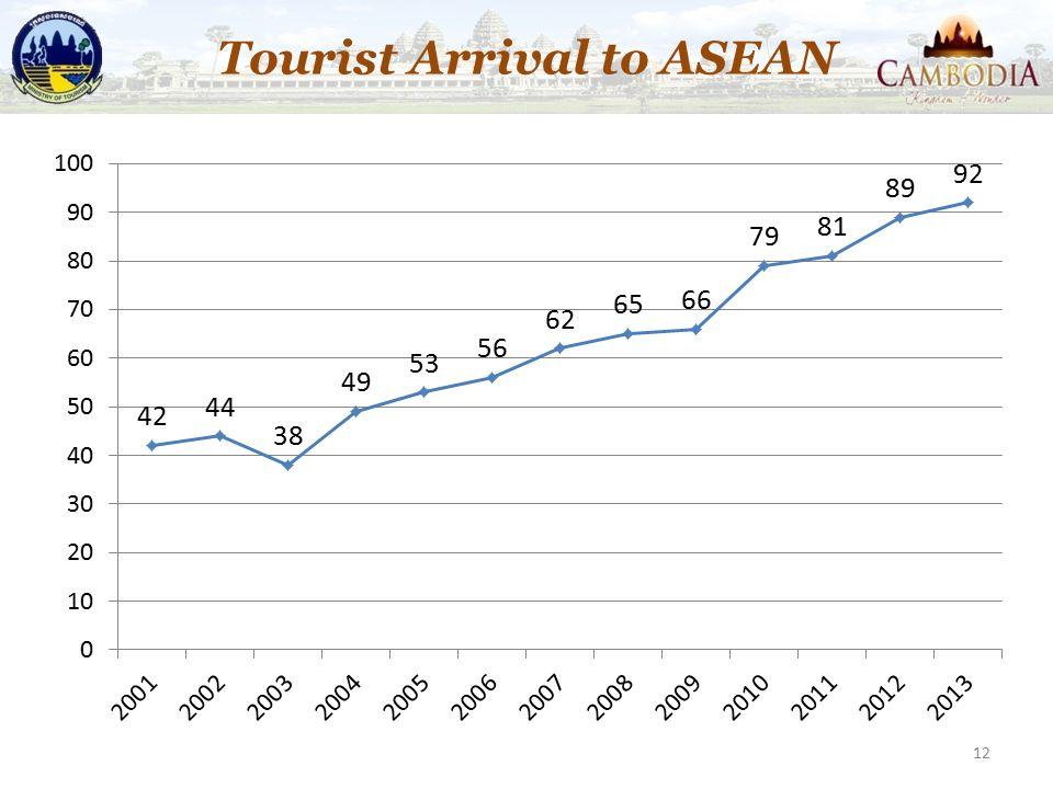 12 Tourist Arrival to ASEAN