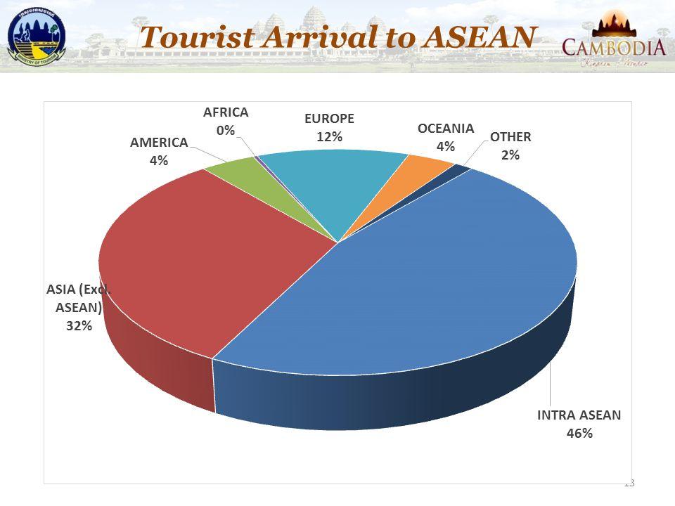 13 Tourist Arrival to ASEAN
