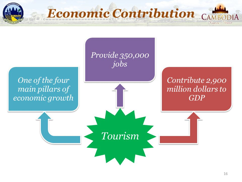 Economic Contribution 16