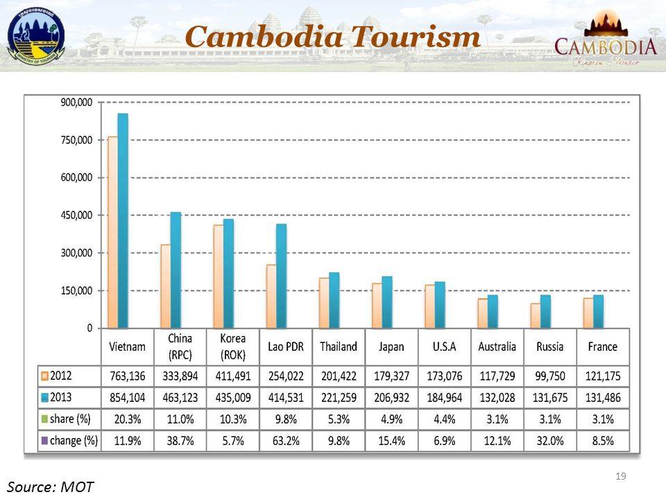 19 Cambodia Tourism Source: MOT