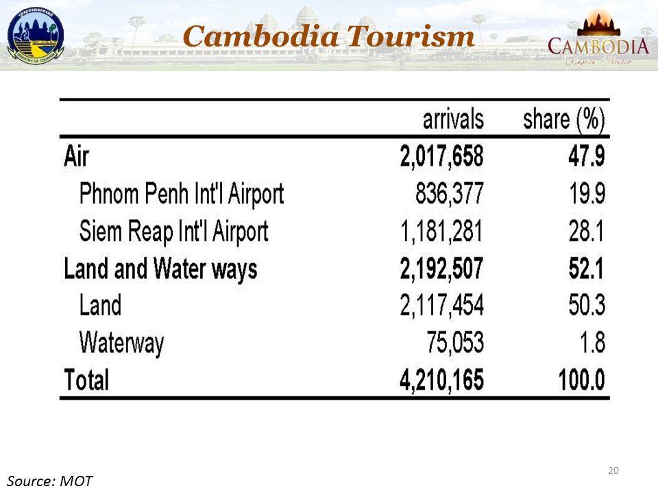 20 Cambodia Tourism Source: MOT