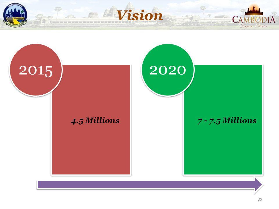 4.5 Millions 2015 7 - 7.5 Millions 2020 Vision 22