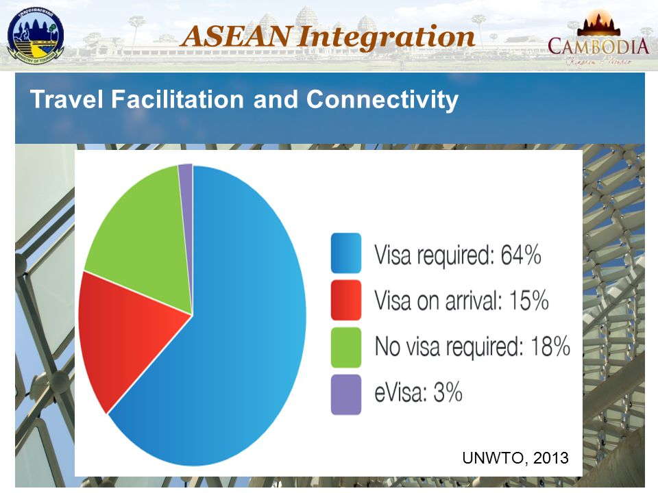 Travel Facilitation and Connectivity UNWTO, 2013 ASEAN Integration