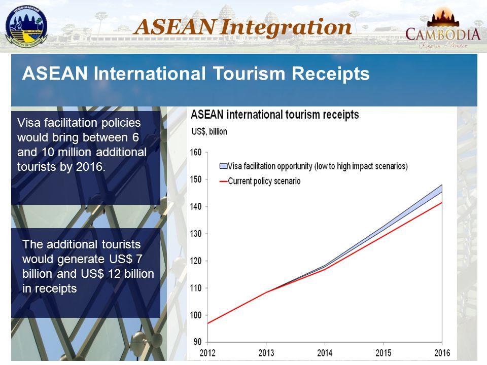 ASEAN International Tourism Receipts Visa facilitation policies would bring between 6 and 10 million additional tourists by 2016. The additional touri