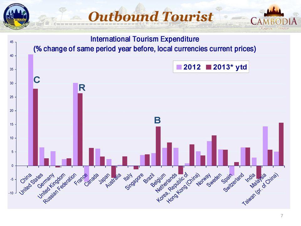 7 Outbound Tourist