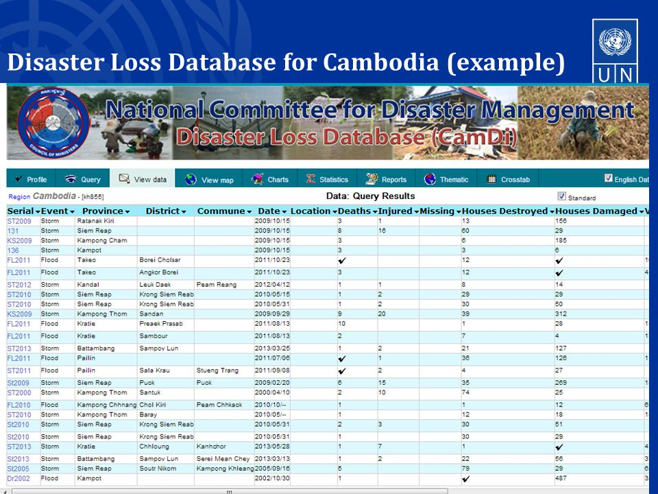 Disaster Loss Database for Cambodia (example) 15