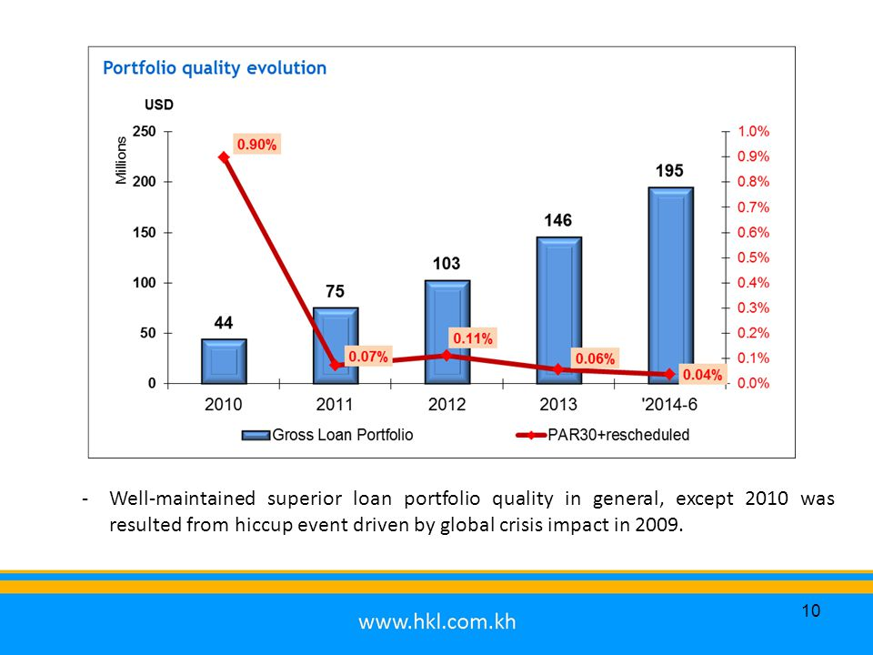 10 -Well-maintained superior loan portfolio quality in general, except 2010 was resulted from hiccup event driven by global crisis impact in 2009.